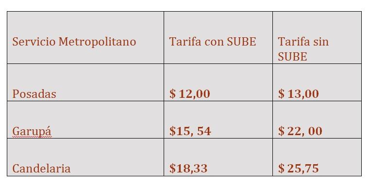 Transporte público: desde el viernes próximo sube el boleto en Posadas, Garupá y Candelaria