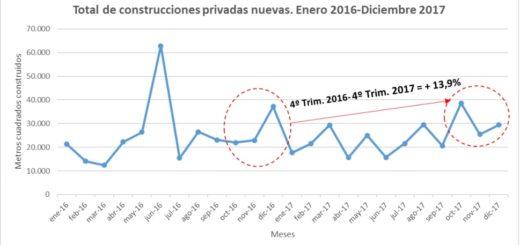 La construcción privada en las principales ciudades de Misiones cayó 5,3 por ciento en 2017