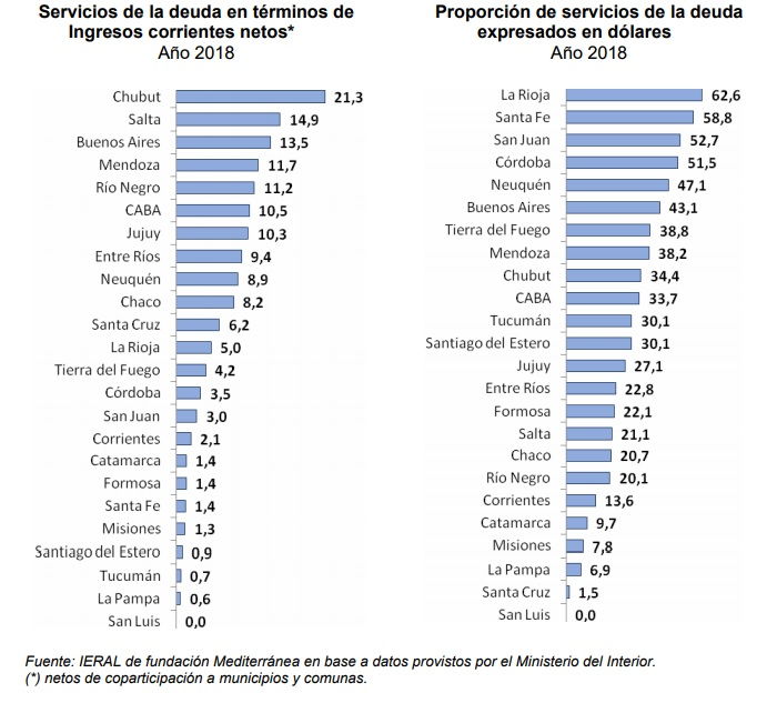 Informe privado muestra a Misiones como una de las menos expuestas a la crisis por su bajo endeudamiento