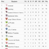 Anual Clasificatorio: Sporting empató y se perdió la chance de superar a Huracán, que sigue siendo líder con un partido menos