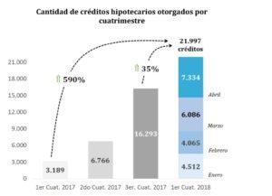 Banco Nación se mantuvo en crecimiento en el primer cuatrimestre de 2018