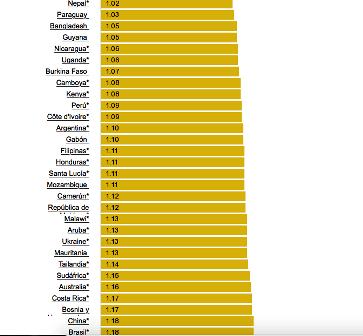 Cuánto cuesta el combustible en otros lugares del mundo