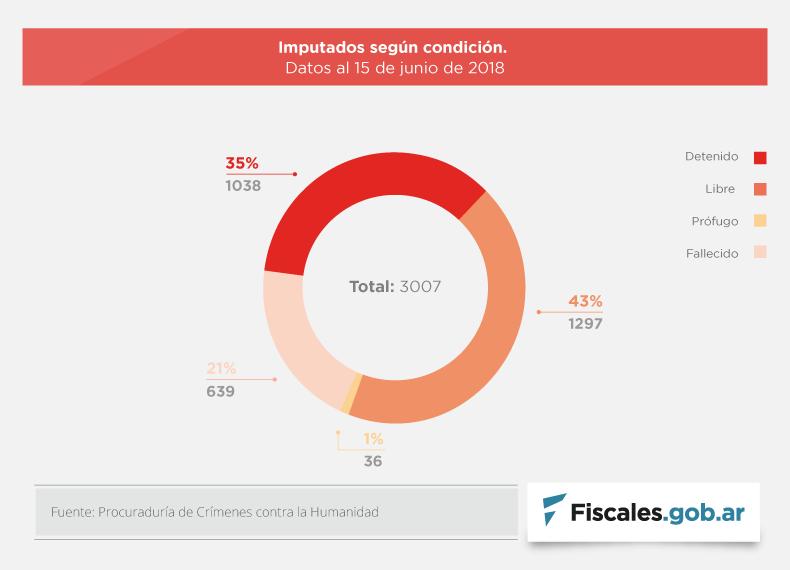 Juicios de lesa humanidad: 867 condenados, 115 absueltos y más de la mitad de los detenidos con prisión domiciliaria