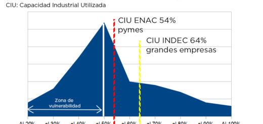 Según una encuesta de expectativas económicas, 6 de cada 10 pymes industriales operan a menos de la mitad de su capacidad productiva