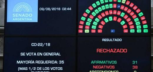 El Senado rechazó el aborto legal y el debate quedará para 2020