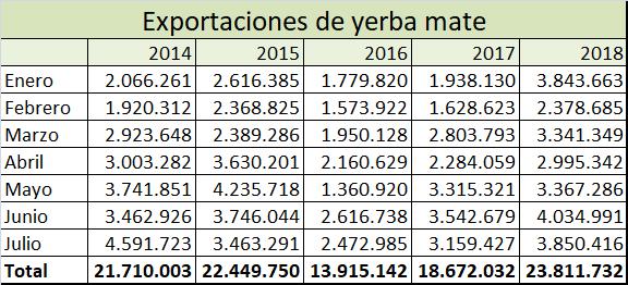Aumentaron las exportaciones de yerba y están en los niveles más altos de los últimos cinco años