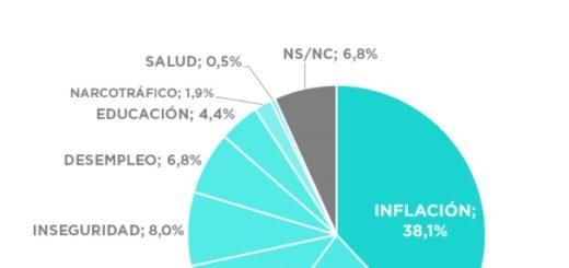 """Clima pesimista. La inflación se mantiene como el """"dolor de cabeza"""" de los argentinos"""
