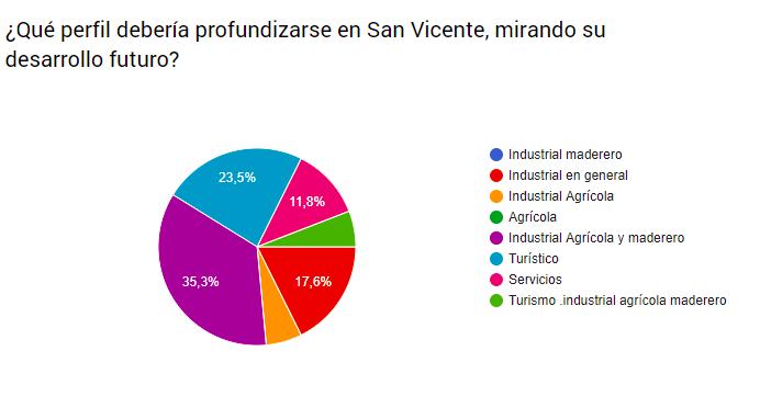 Desarrollo de la Industria agrícola, maderera y turística: las claves del futuro de San Vicente