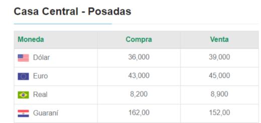 Tras los anuncios de Macri, el dólar volvió a subir y se vende a $39 en Posadas
