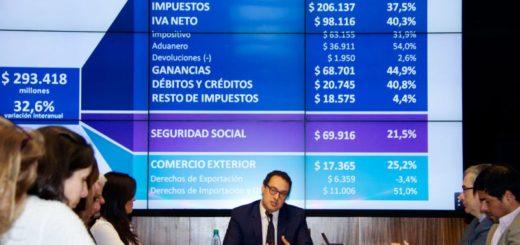 La recaudación de agosto subió el 32,6% con un aporte importante del IVA, Ganancias y el Impuesto al Cheque