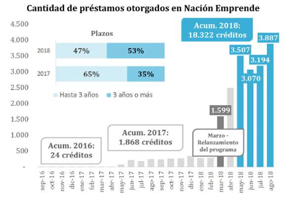 Banco Nación con balance de gestión positiva entre mayo-agosto, creciendo en su cartera de préstamos al sector privado no financiero