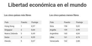 Argentina, un país aún de riesgo para la inversión extranjera y en el top five de los países menos libres económicamente del mundo