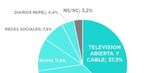 El 43 por ciento de los argentinos utiliza medios digitales para informarse