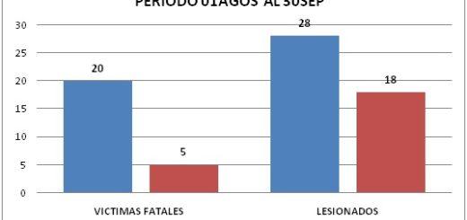 Accidentes de tránsito en Misiones: en el último bimestre, bajó la cantidad de muertos y heridos en las rutas nacionales 12 y 14