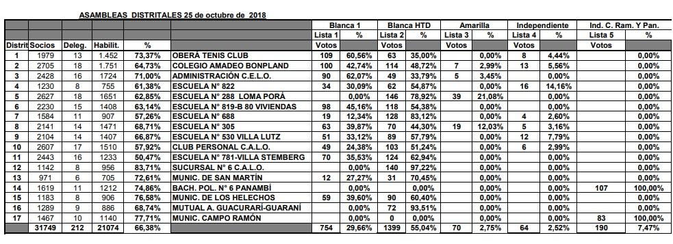 Elecciones en la CELO: La lista renovadora se impuso por amplio margen al oficialismo ligado a Cambiemos