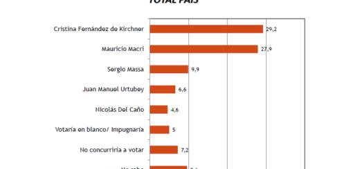 La imagen de Macri mejora de la mano de la tranquilidad cambiaria y hoy empataría con Cristina, según una encuesta
