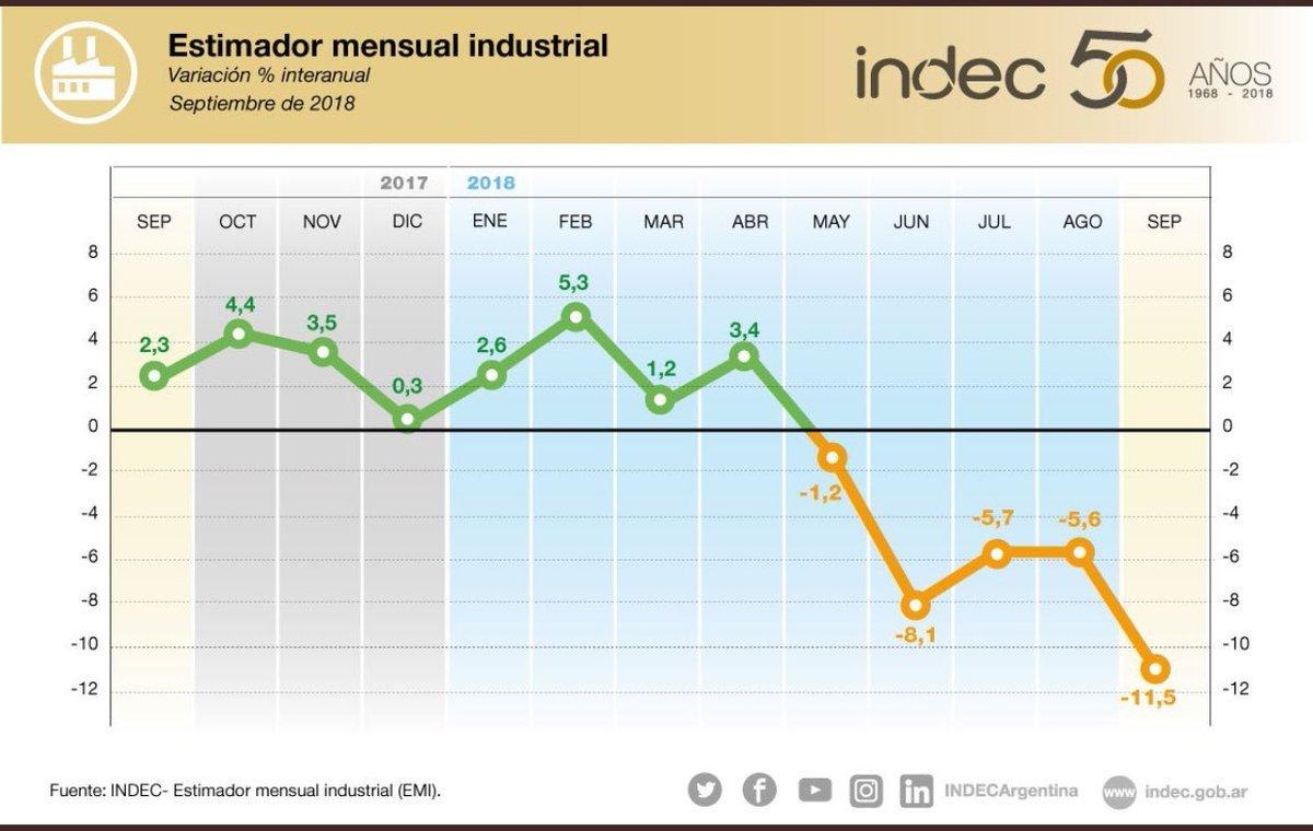 La industria registró en septiembre la mayor caída en casi una década