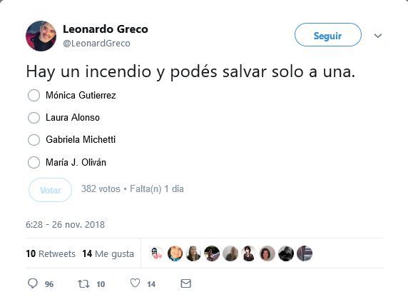 Ex animador de Disney realizó una polémica y repudiable encuesta en Twitter sobre 4 mujeres de Argentina