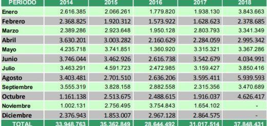 Las exportaciones de yerba alcanzaron un récord histórico y el consumo interno es el mejor en una década
