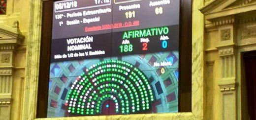 Diputados dio media sanción a la prórroga de la Ley 25.080