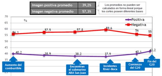 Encuesta muestra un leve repunte de la imagen de Macri tras el G20