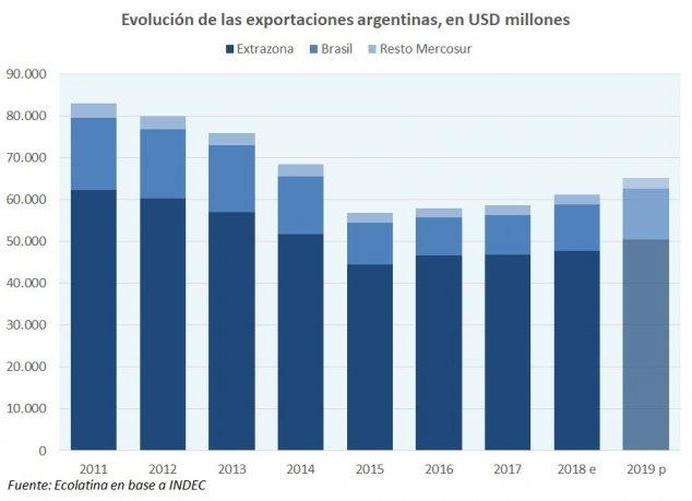 Según estudio privado, las exportaciones a Brasil crecerán en un 10% en 2019