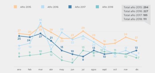 Se registraron 111 secuestros extorsivos durante el año 2018 en Argentina