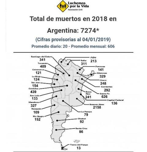 Con 20 muertos por día en accidentes de tránsito, hubo más de 7 mil fallecidos en las rutas Argentinas en 2018