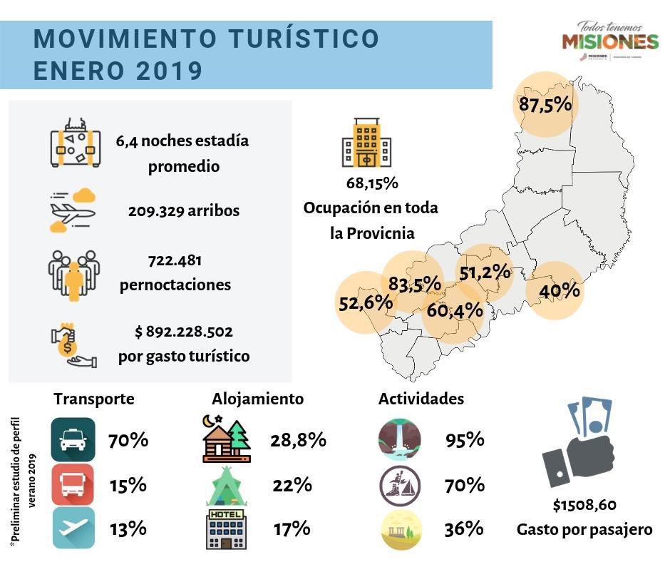Estiman que el turismo dejó casi 900 millones de pesos en la provincia en enero