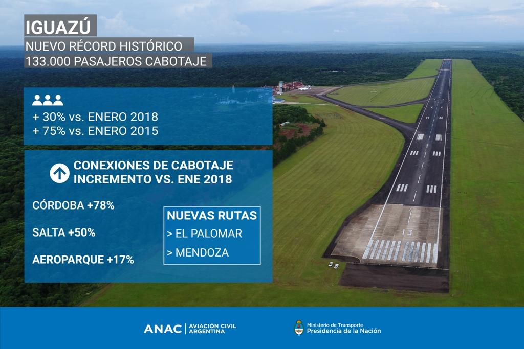 La cantidad de pasajeros en el aeropuerto de Iguazú fue record histórico en enero