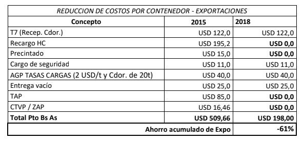 En respuesta a cuestionamiento de empresarios, Pastori aseguró que el Gobierno nacional bajó un 60% los costos por contenedor para exportación en el Puerto de Buenos Aires