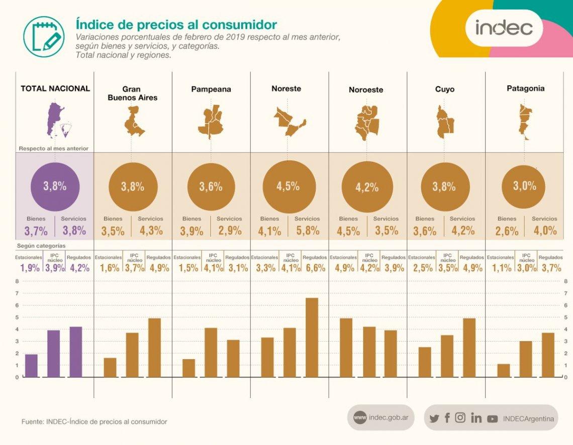 El NEA volvió a tener la inflación más alta del país: 4,5% en febrero y 53% interanual