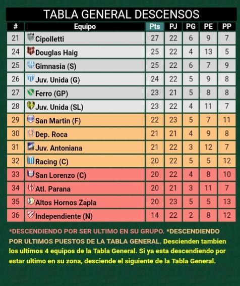 Federal A: Crucero del Norte empató sin goles en Jujuy