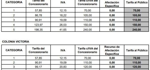 Desde la asunción de Macri hasta la fecha los peajes que administra la Nación en Misiones aumentaron 775%