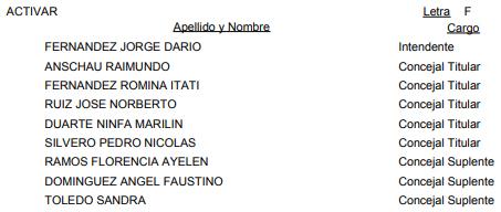 Puerto Leoni: vea la lista oficial de candidatos a intendente y concejales para las #Elecciones2019