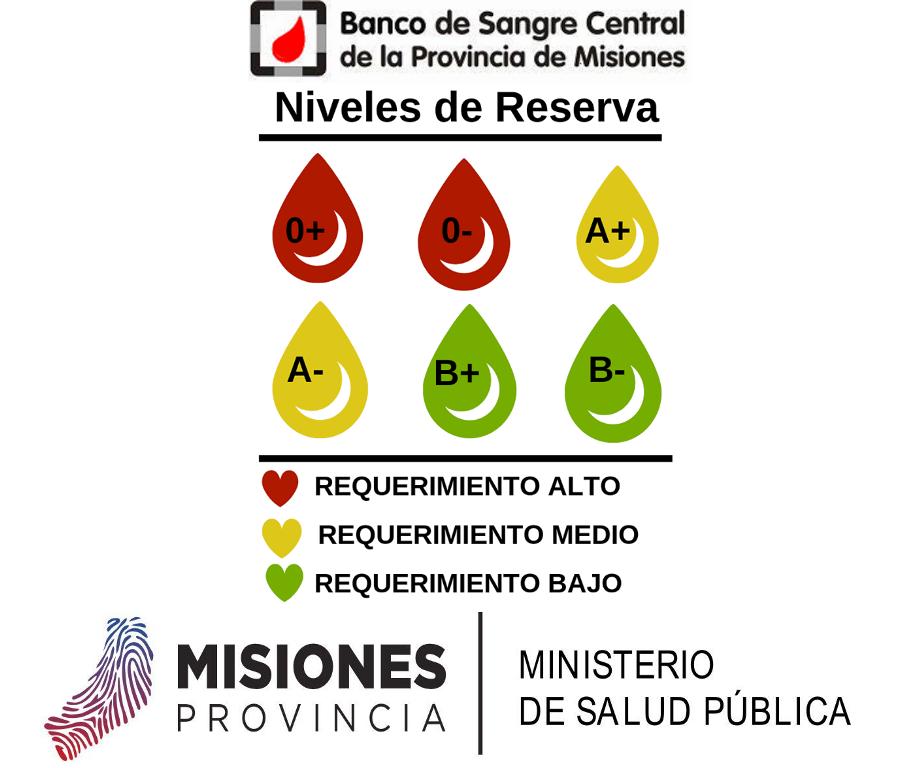 Exitosa colecta de sangre en Oberá, Eldorado y Posadas