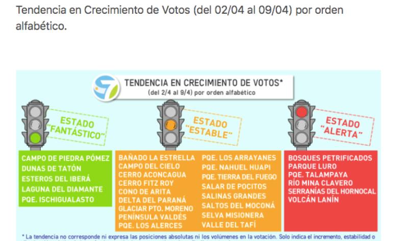 Se actualizó la tendencia de crecimiento de votos del concurso de las 7 Maravillas Naturales Argentinas