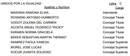 Cerro Azul: vea la lista oficial de candidatos a intendente y concejales para las #Elecciones2019