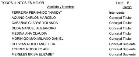 Puerto Libertad: vea la lista oficial de candidatos a intendente y concejales para las #Elecciones2019