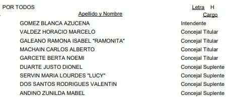 Puerto Iguazú: ésta es la lista oficial de candidatos a Intendente y concejales para las #Elecciones2019