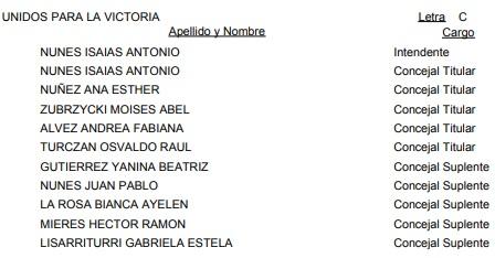 Apóstoles: ésta es la lista oficial de candidatos a Intendente y concejales para las #Elecciones2019