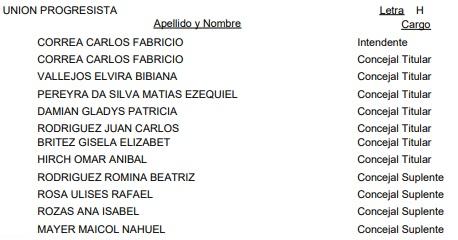 Dos de Mayo: ésta es la lista oficial de candidatos a intendente y concejales para las #Elecciones2019