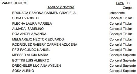 Wanda: ésta es la lista oficial de candidatos a Intendente y concejales para las #Elecciones2019