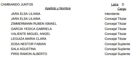Corpus Christi: vea la lista oficial de candidatos a intendente y concejales para las #Elecciones2019
