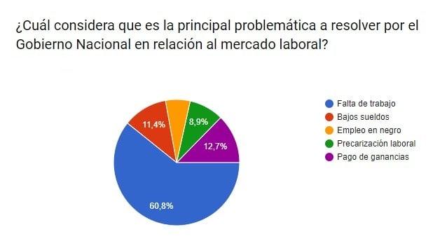 Una encuesta reveló gran preocupación de los misioneros por la situación laboral del país en los próximos meses