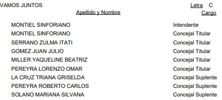 Cerro Corá: vea la lista oficial de candidatos a intendente y concejales para las #Elecciones2019