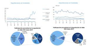 Comercio exterior: los números de la economía de marzo de 2019 de la foresto-industria argentina