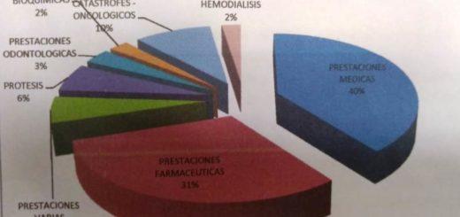 El IPS brinda un total de 33 mil órdenes de farmacias mensuales con coberturas que abarcan alrededor de 600 especialidades médicas