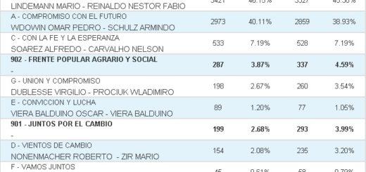 Vea cuáles fueron los resultados de las #Elecciones2019 en 25 de Mayo