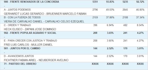 Vea cuáles fueron los candidatos a intendente más votados en Alba Posse